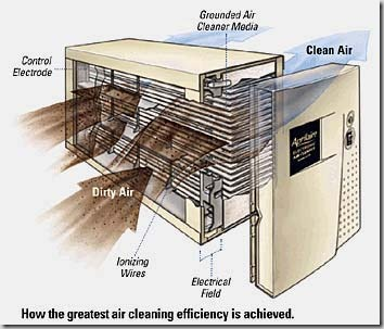 Aprilaire_5000_Air_cleaner_review