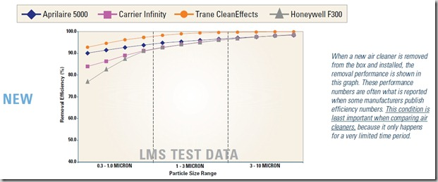 home air cleaner test results