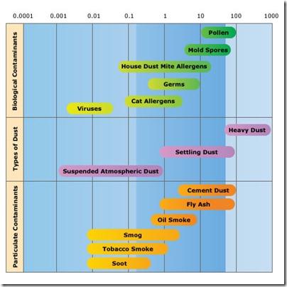 Air-purifier-chart