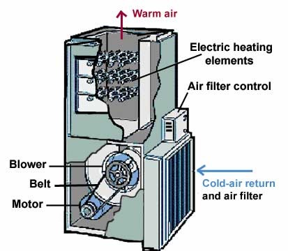 Allergy Furnace Filter Air Purifier Reviews
