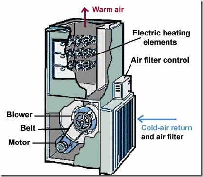 how-a-furnace-filter-works