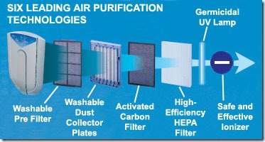 Air Purifier and Ionizer