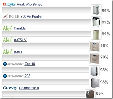air-purifier-ratings