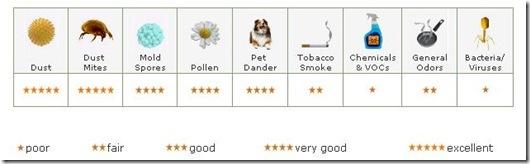 HEPA contaminants chart