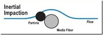 Inertial Impaction