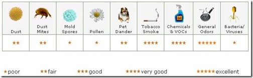 chart contaminants carbon filters remove